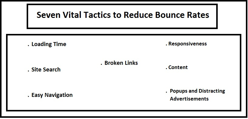 Seven Vital Tactics to Reduce Bounce Rates